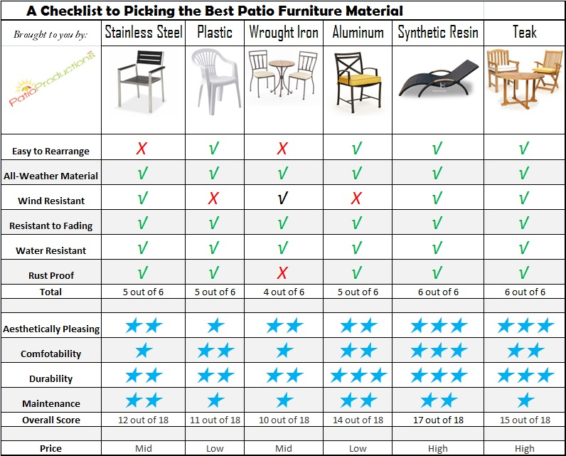 Beste Patio-Möbel-Material-Checkliste